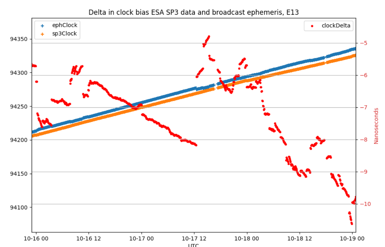 Galmon.eu analysis of clock bias during NAPA event, no impact visible. SP3 data: ESA