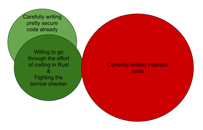 Should C Programmers learn C++, Go or Rust? • ds9a nl articles